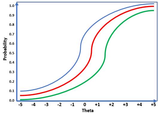 Ứng dụng lý thuyết IRT trong việc đánh giá đề thi và năng lực học sinh